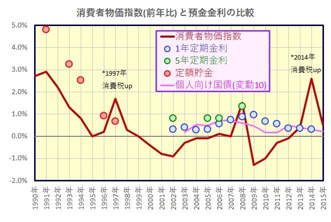 インフレ率と預金金利