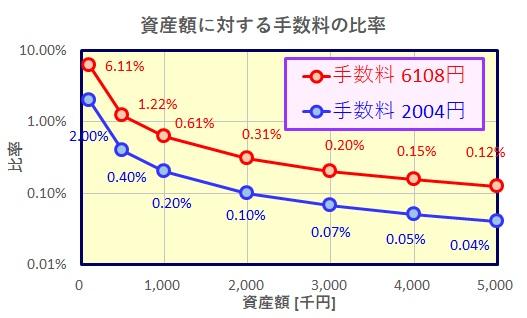 資産額に対する手数料の比率