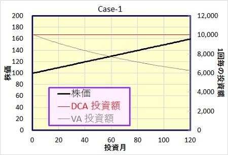 ドルコスト法、バリュー平均法の比較。ケース1