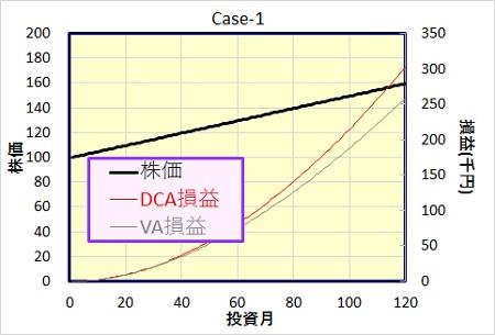 ドルコスト法、バリュー平均法の損益比較。ケース1