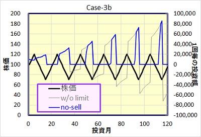 Case-3b 投資額