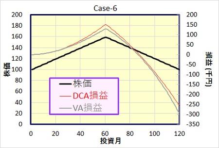 ドルコスト法、バリュー平均法の損益比較。ケース6