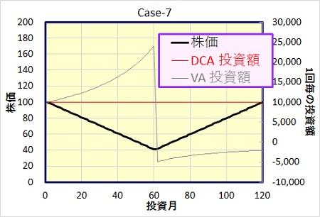 ドルコスト法、バリュー平均法の比較。ケース7
