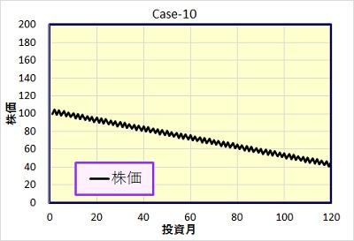 Case-10 株価