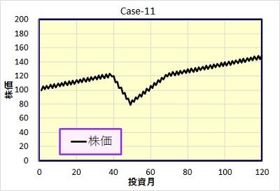Case-11 株価