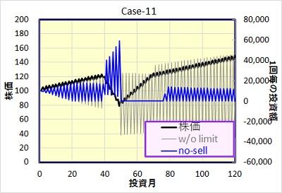 Case-11 投資額