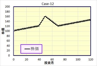 Case-12 株価