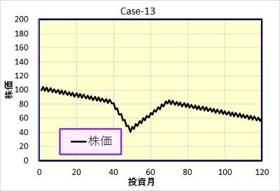 Case-13 株価