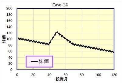 Case-14 株価