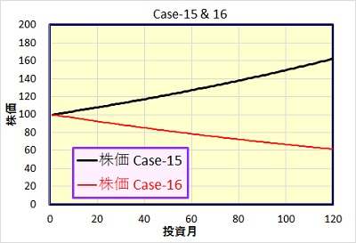 Case-15&16 株価