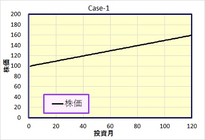 Case-1 株価