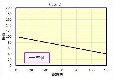 Case-2 株価