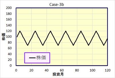 Case-3b 株価