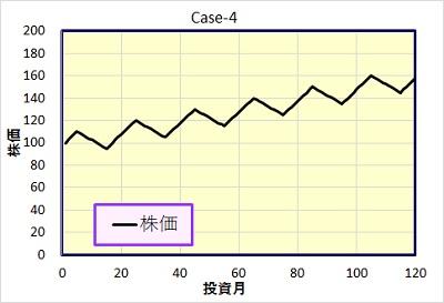 Case-4 株価