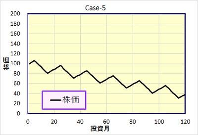 Case-5 株価