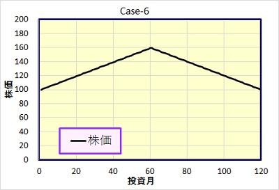 Case-6 株価