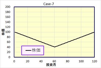 Case-7 株価