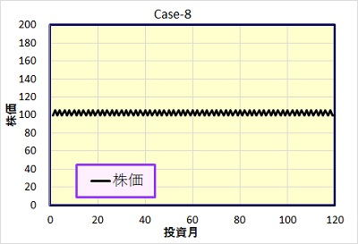 Case-8 株価