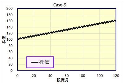 Case-9 株価
