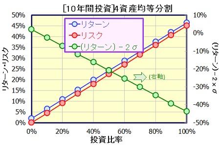 toshi-ratio-10year_20161031
