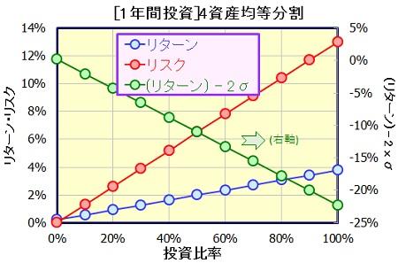 toshi-ratio-1year_20161031