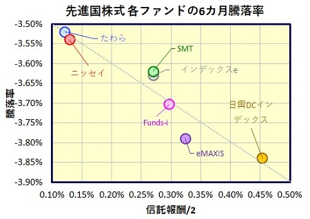 MSCI-KOKUSAI 先進国株式