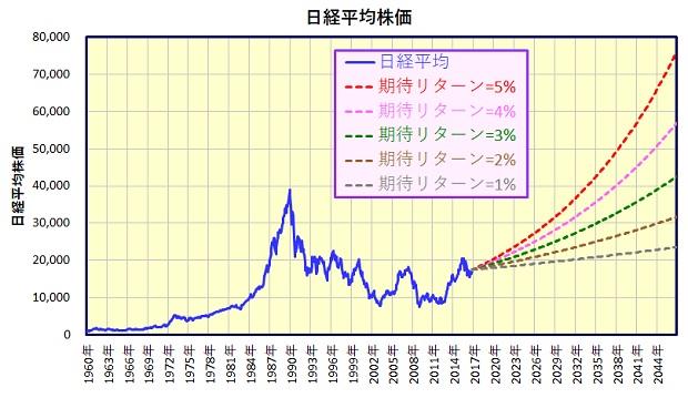日経平均株価 将来の疑似的なチャート