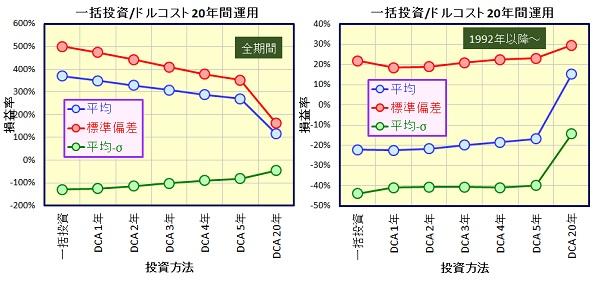 日経平均株価 一括投資とドルコスト法の比較