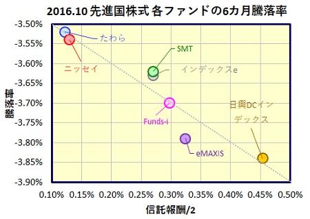 msci-kokusai-6month-funds_201610