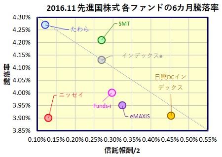 msci-kokusai-6month-funds_201611