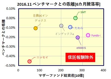 msci-kokusai-6month-funds_tracking_error_201611