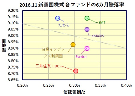 msci-emerging-6month-funds_201611