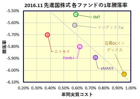 MSCI-Kokusai-1year-funds_20170123