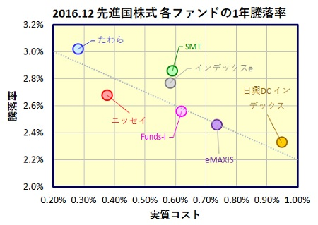 MSCI-Kokusai-1year-funds_20170126