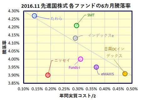 MSCI-Kokusai-6month-funds_20170123