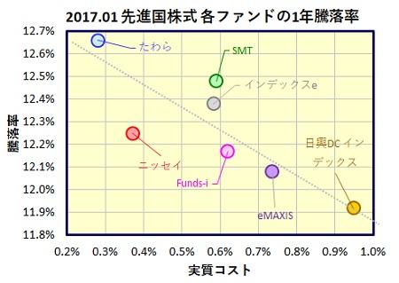 MSCI-Kokusai-1year-funds_20170217