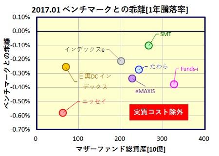 MSCI-Kokusai-1year-funds_tracking_error_20170217