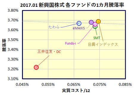 MSCI-emerging-1month-funds_20170220