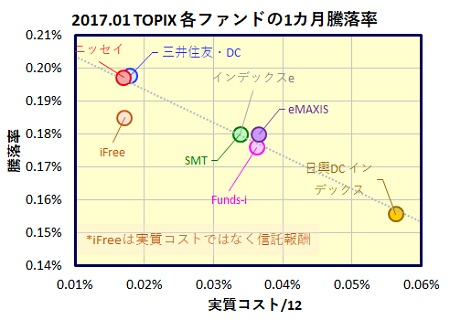 TOPIX-1month-funds_20170221
