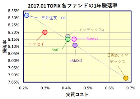 TOPIX-1year-funds_20170221