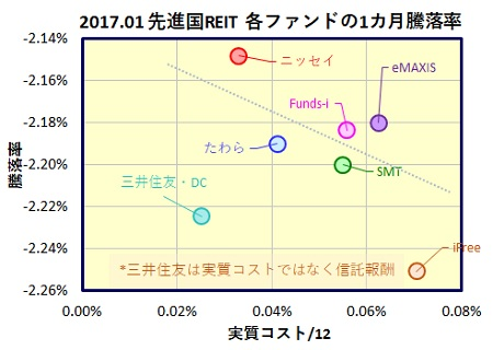 global-reit-1month-funds_20170224