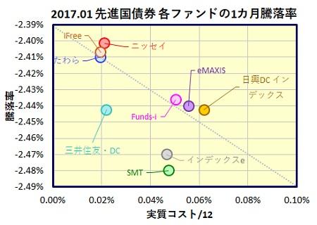 global-saiken-1month-funds_20170224