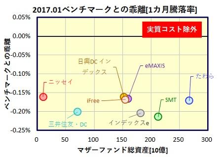 global-saiken-1month-funds_tracking_error_20170224