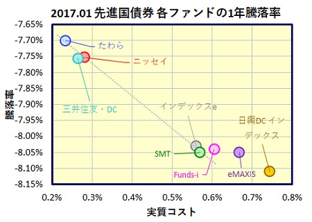 global-saiken-1year-funds_20170224