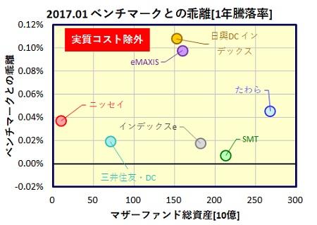 global-saiken-1year-funds_tracking_error_20170224