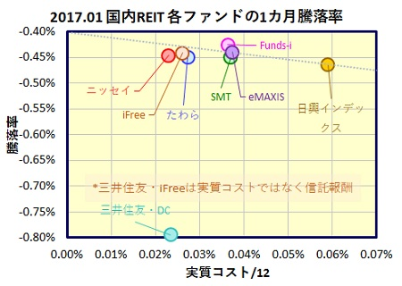 kokunai-reit-1month-funds_20170224