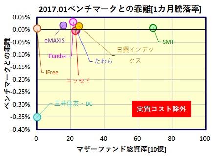 kokunai-reit-1month-funds_tracking_error_20170224