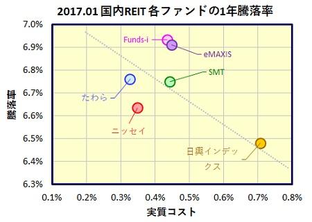 kokunai-reit-1year-funds_20170224