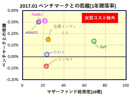 kokunai-reit-1year-funds_tracking_error_20170224