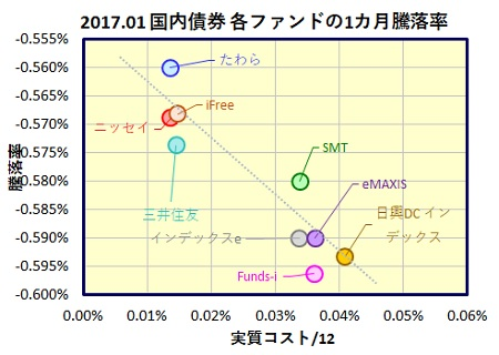 kokunai-saiken-1month-funds_20170224